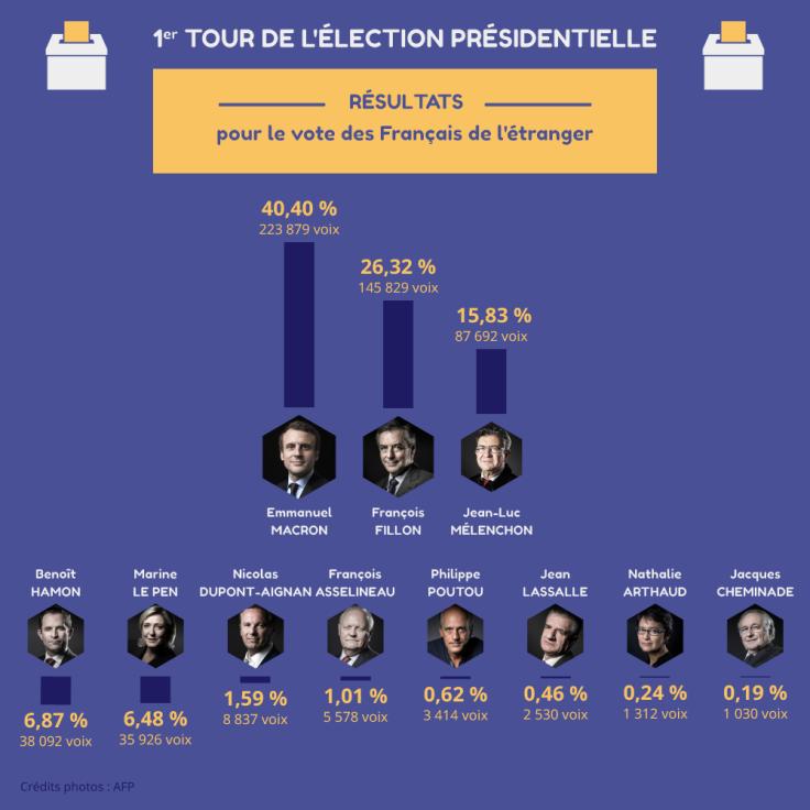 vote1er tour